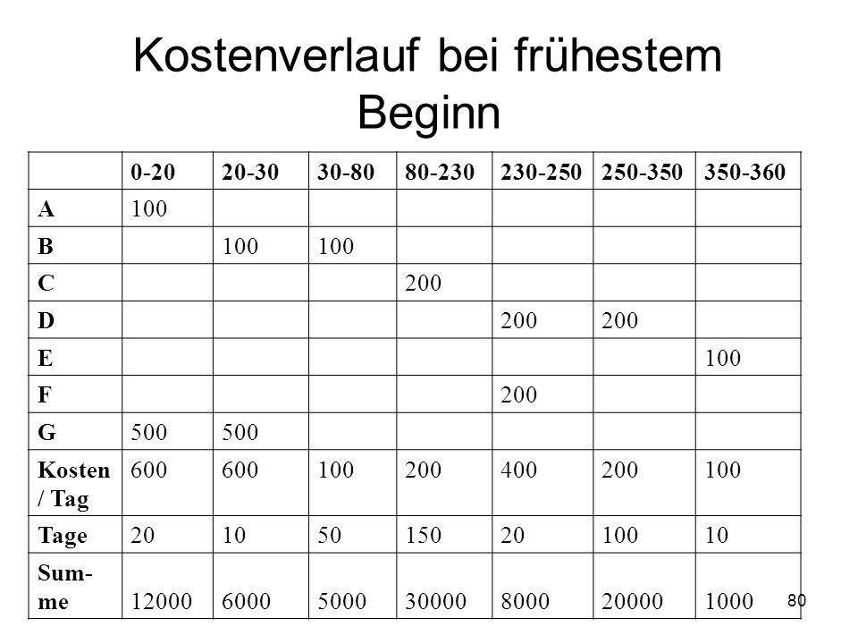Kostenverlauf bei frühestem Beginn 0-2020-3030-8080-230230-250250-350350-360 A100 B C200 D E100 F200 G500 Kosten / Tag 600 100200400200100 Tage2010501