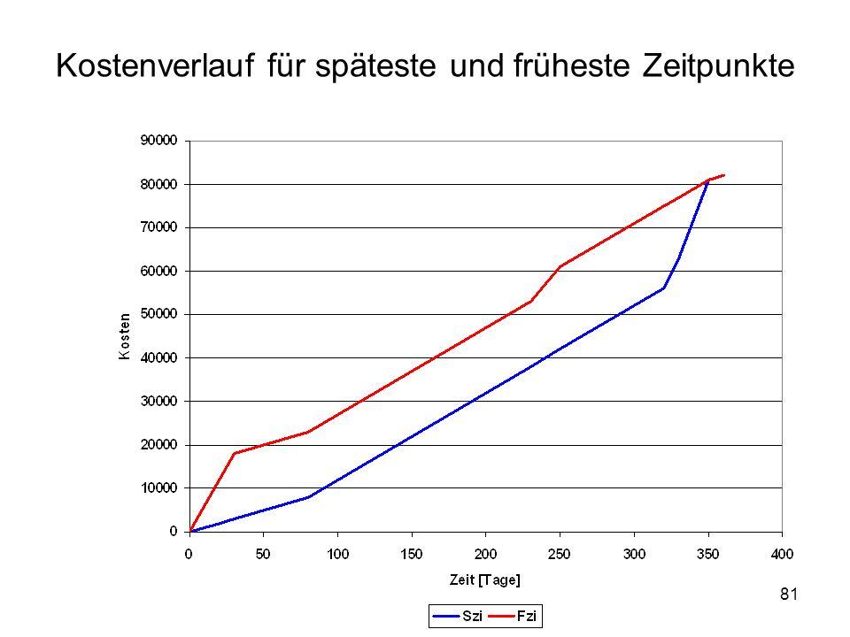 Kostenverlauf für späteste und früheste Zeitpunkte 81