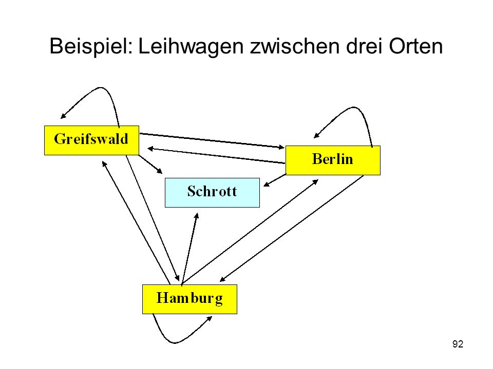Beispiel: Leihwagen zwischen drei Orten 92