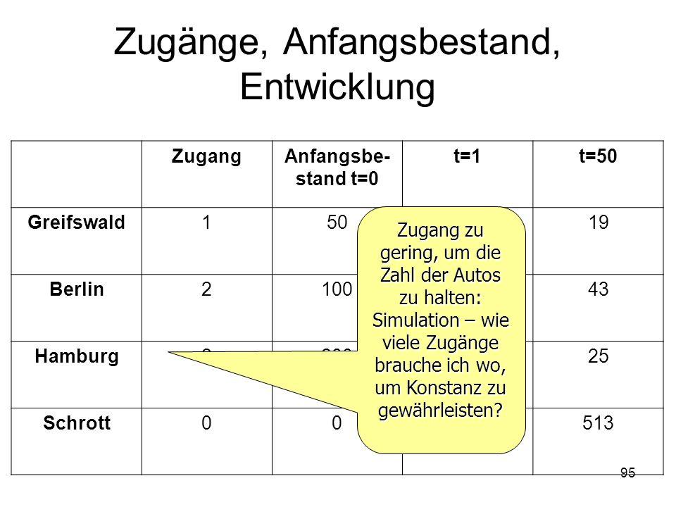 Zugänge, Anfangsbestand, Entwicklung ZugangAnfangsbe- stand t=0 t=1t=50 Greifswald1506119 Berlin210011243 Hamburg220015525 Schrott0028513 Zugang zu ge