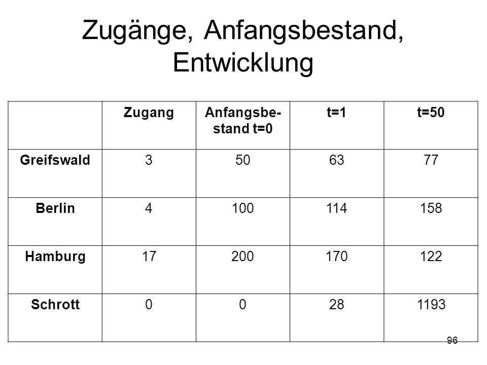 Zugänge, Anfangsbestand, Entwicklung ZugangAnfangsbe- stand t=0 t=1t=50 Greifswald3506377 Berlin4100114158 Hamburg17200170122 Schrott00281193 96