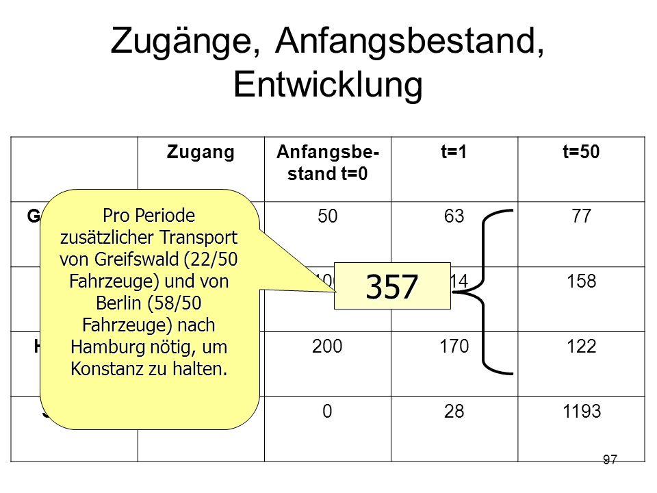 Zugänge, Anfangsbestand, Entwicklung ZugangAnfangsbe- stand t=0 t=1t=50 Greifswald3506377 Berlin4100114158 Hamburg17200170122 Schrott00281193 357 Pro