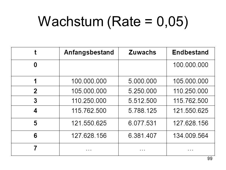 Wachstum (Rate = 0,05) tAnfangsbestandZuwachsEndbestand 0100.000.000 1 5.000.000105.000.000 2 5.250.000110.250.000 3 5.512.500115.762.500 4 5.788.1251
