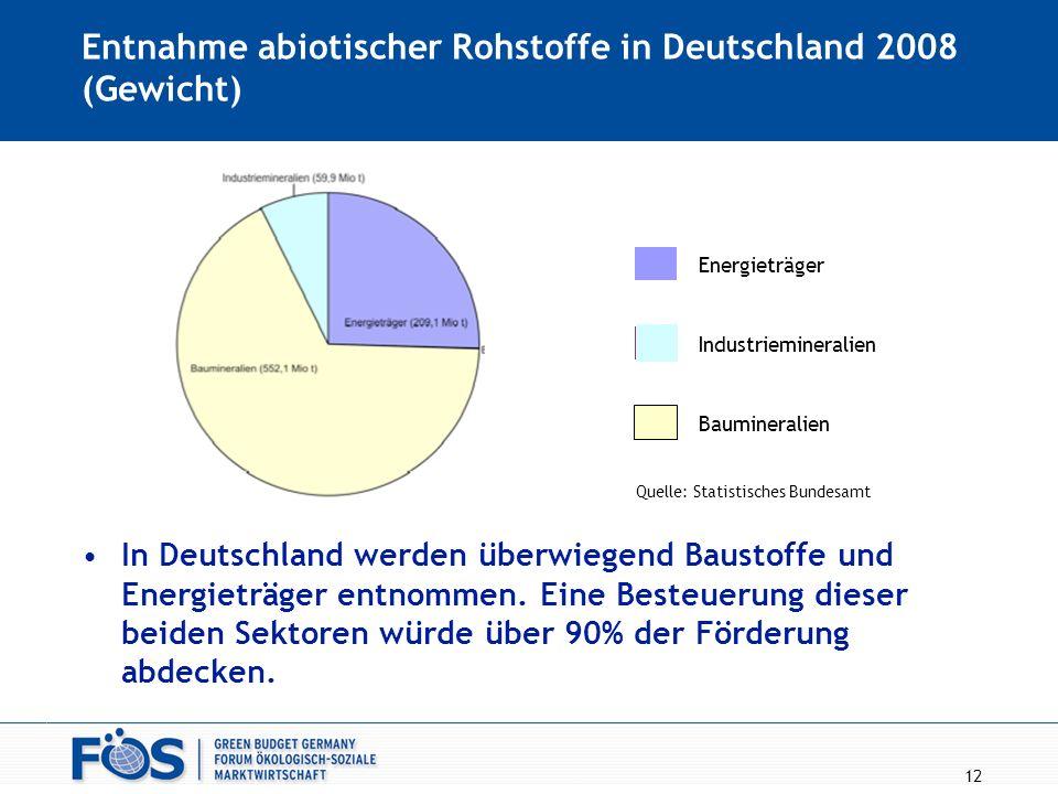 Entnahme abiotischer Rohstoffe in Deutschland 2008 (Gewicht) In Deutschland werden überwiegend Baustoffe und Energieträger entnommen. Eine Besteuerung