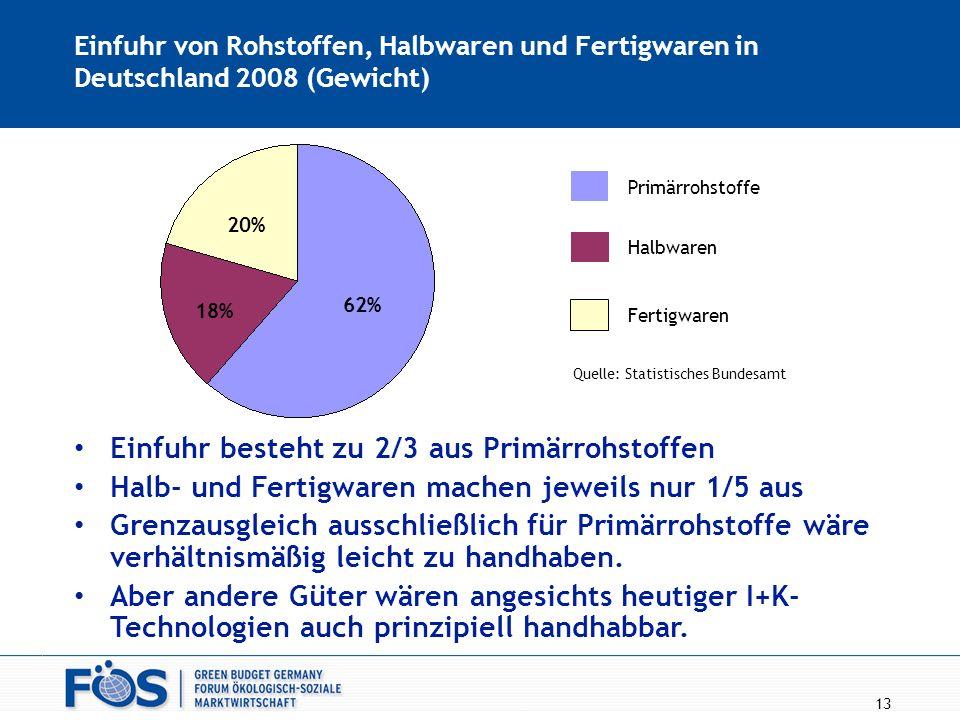 13 Einfuhr von Rohstoffen, Halbwaren und Fertigwaren in Deutschland 2008 (Gewicht) Primärrohstoffe Halbwaren Fertigwaren 20% 18% 62% Einfuhr besteht z