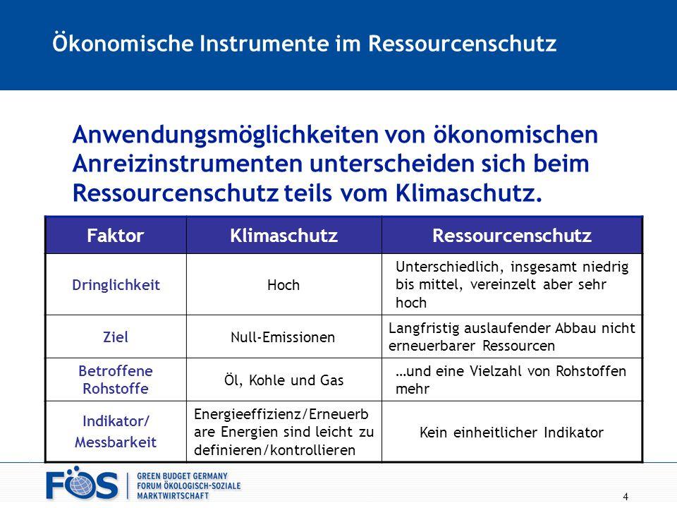 4 Ökonomische Instrumente im Ressourcenschutz FaktorKlimaschutzRessourcenschutz DringlichkeitHoch Unterschiedlich, insgesamt niedrig bis mittel, verei