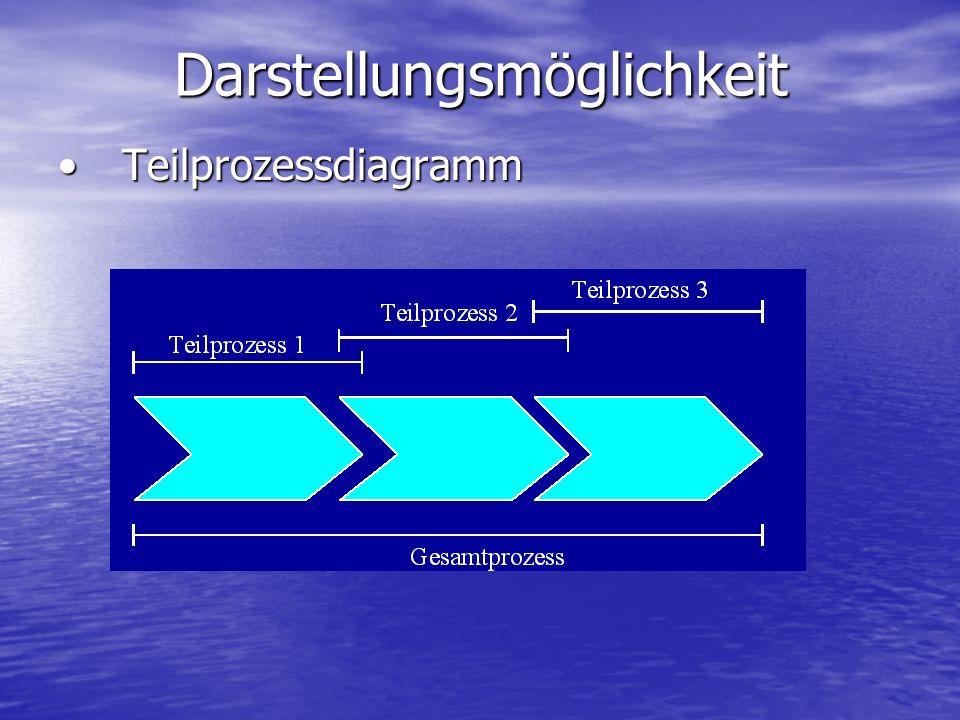 Darstellungsmöglichkeit TeilprozessdiagrammTeilprozessdiagramm