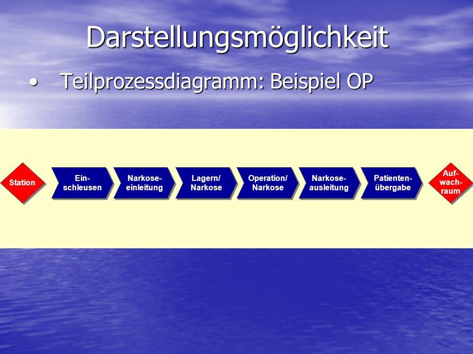 Darstellungsmöglichkeit Teilprozessdiagramm: Beispiel OPTeilprozessdiagramm: Beispiel OP Station Auf- wach- raum Ein- schleusen Narkose- einleitung La