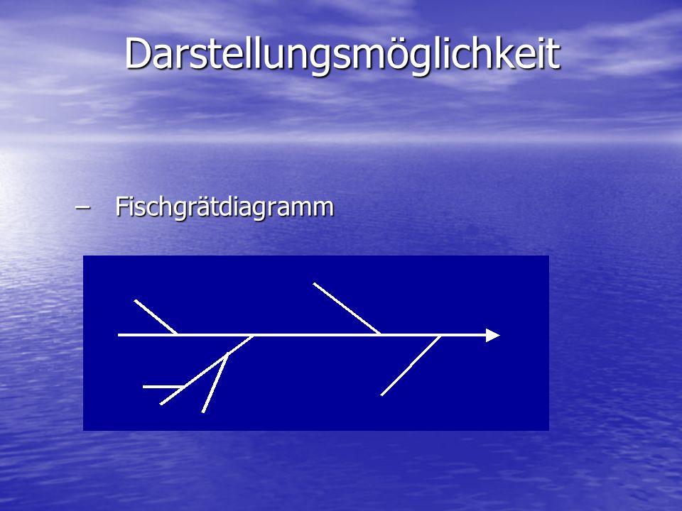 –Fischgrätdiagramm Darstellungsmöglichkeit