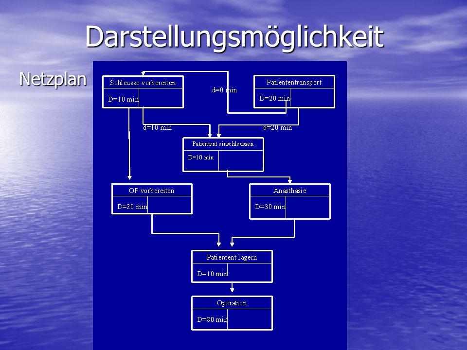 NetzplanDarstellungsmöglichkeit