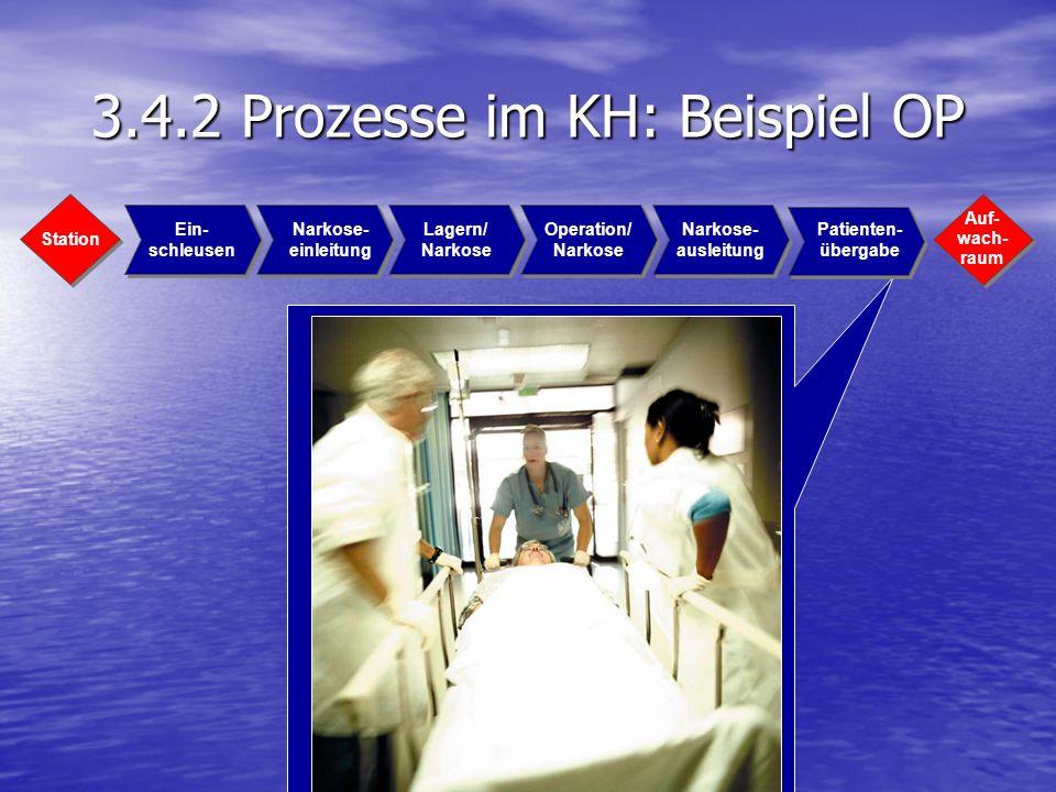 3.4.2 Prozesse im KH: Beispiel OP Station Auf- wach- raum Ein- schleusen Narkose- einleitung Lagern/ Narkose Operation/ Narkose Narkose- ausleitung Pa