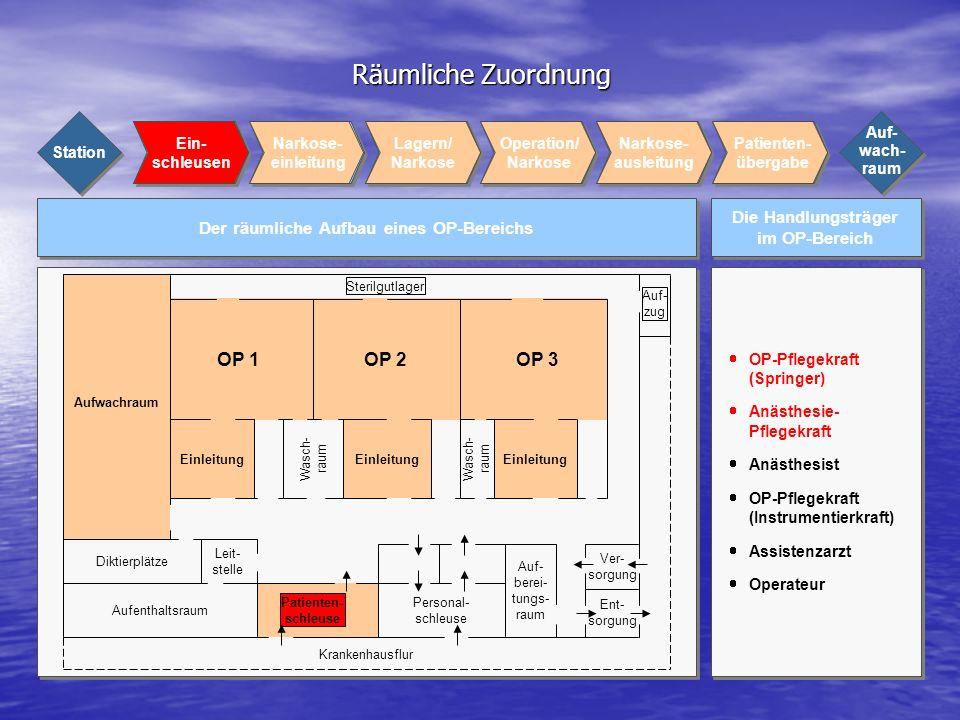 Räumliche Zuordnung Die Handlungsträger im OP-Bereich Der räumliche Aufbau eines OP-Bereichs OP-Pflegekraft (Springer) Anästhesie- Pflegekraft Anästhe