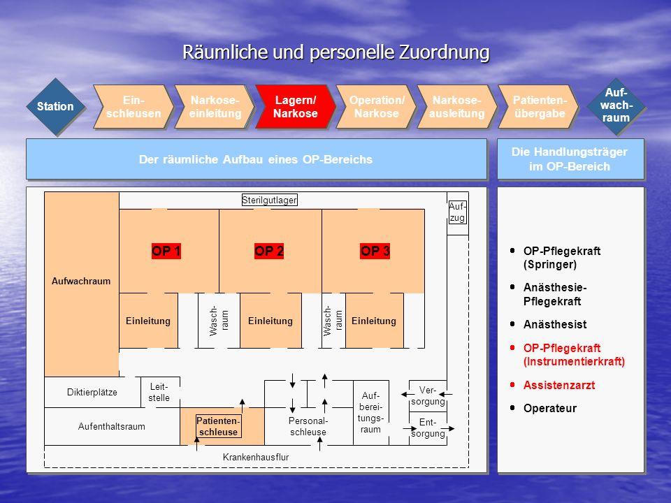 Räumliche und personelle Zuordnung Die Handlungsträger im OP-Bereich Der räumliche Aufbau eines OP-Bereichs OP-Pflegekraft (Springer) Anästhesie- Pfle