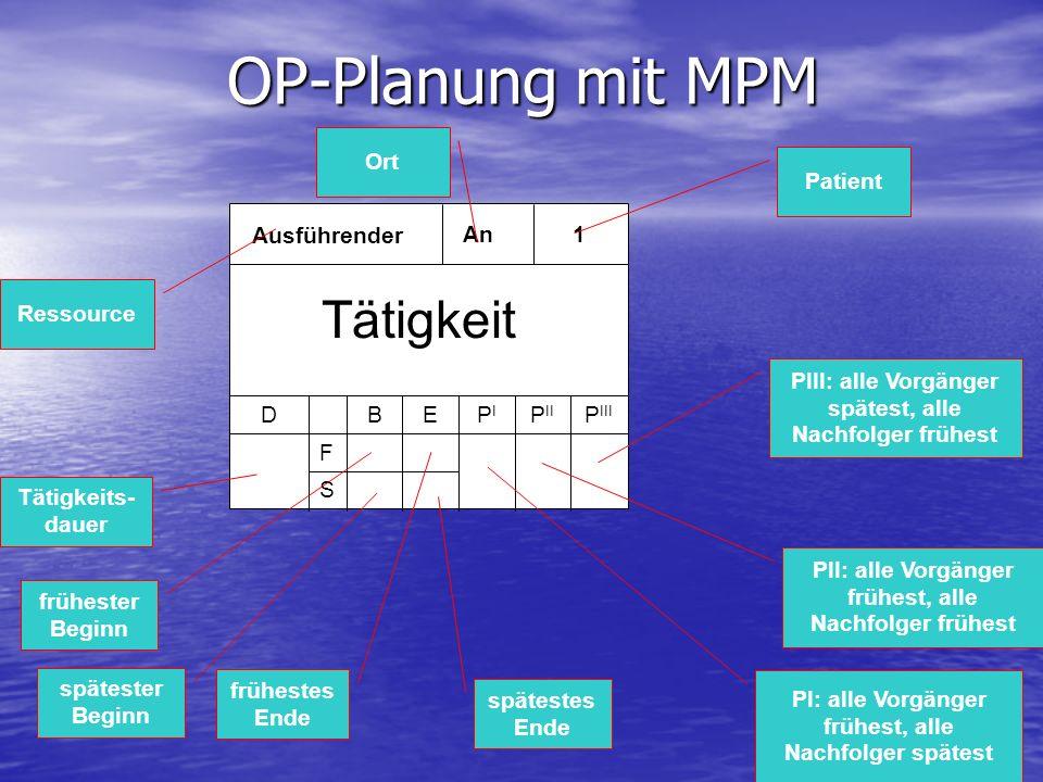 OP-Planung mit MPM Ausführender An1 DP II PIPI P III F EB S Tätigkeit Tätigkeits- dauer frühester Beginn spätester Beginn frühestes Ende spätestes End