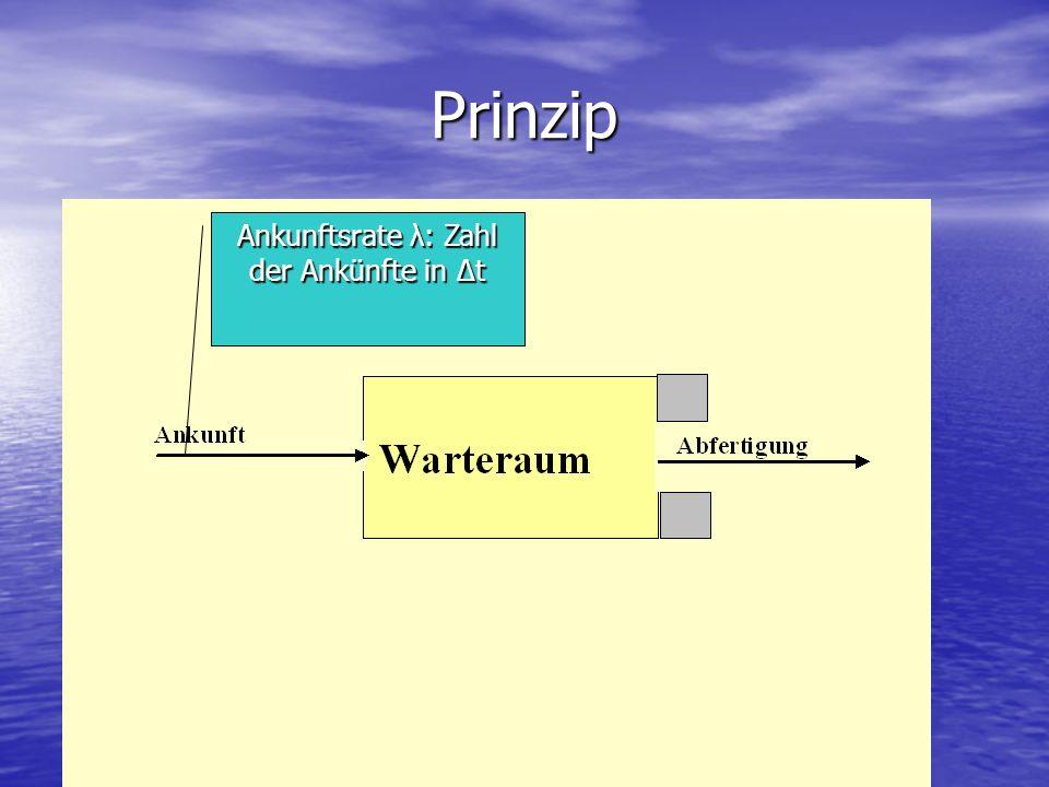 Prinzip Ankunftsrate λ: Zahl der Ankünfte in Δt