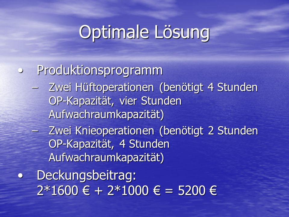 Optimale Lösung ProduktionsprogrammProduktionsprogramm –Zwei Hüftoperationen (benötigt 4 Stunden OP-Kapazität, vier Stunden Aufwachraumkapazität) –Zwe
