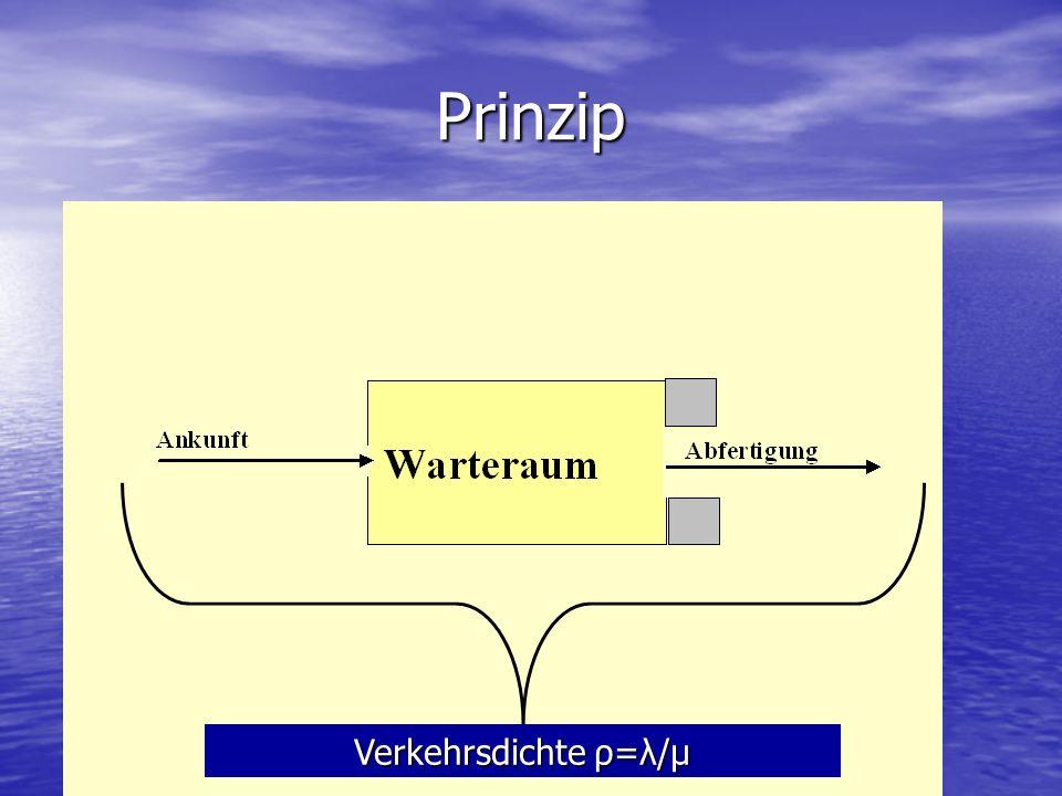 Prinzip Verkehrsdichte ρ=λ/μ