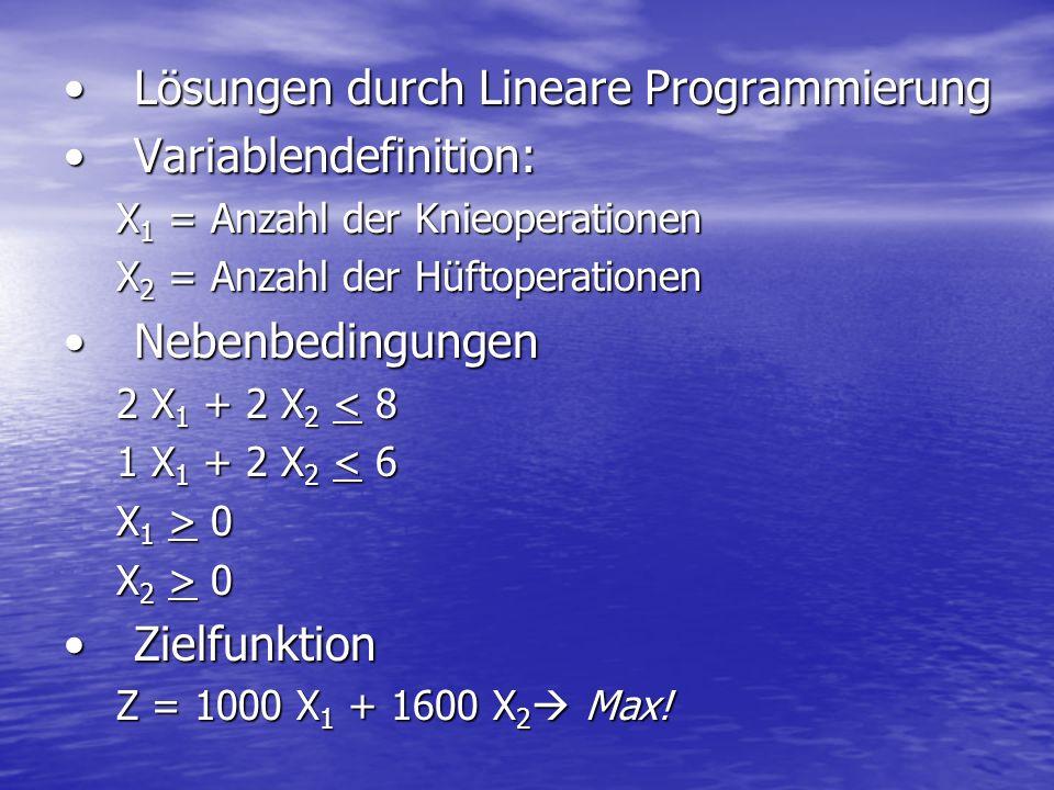 Lösungen durch Lineare ProgrammierungLösungen durch Lineare Programmierung Variablendefinition:Variablendefinition: X 1 = Anzahl der Knieoperationen X