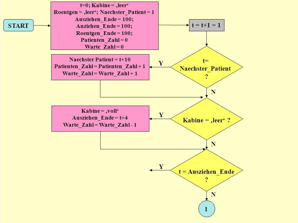 START t=0; Kabine = leer Roentgen = leer; Naechster_Patient = 1 Ausziehen_Ende = 100; Anziehen_Ende = 100; Roentgen_Ende = 100; Patienten_Zahl = 0 War