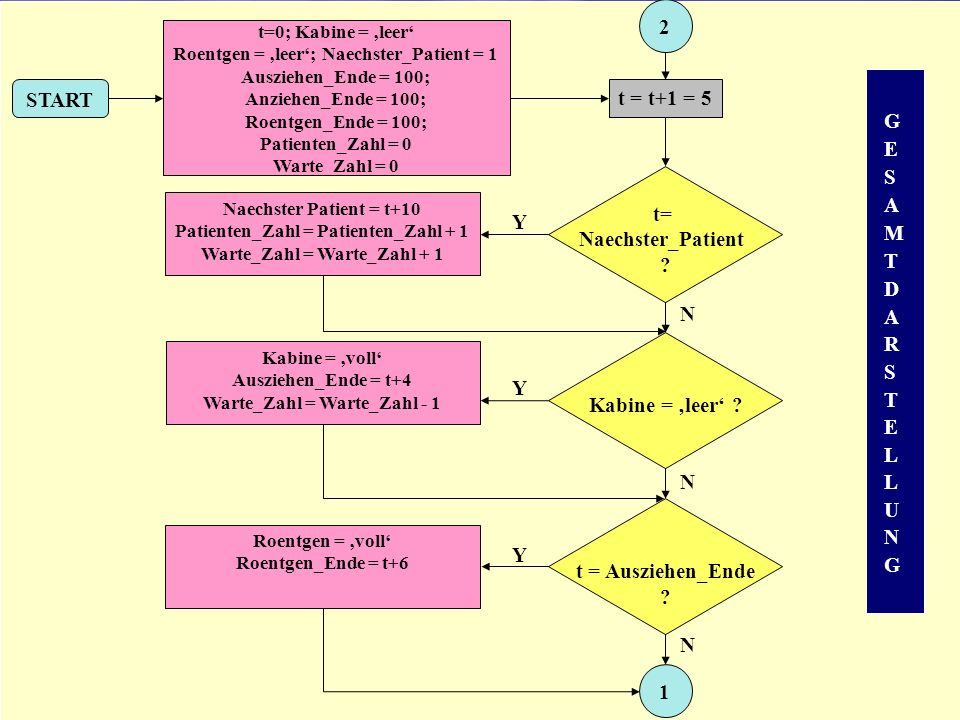t = t+1 = 5 t= Naechster_Patient ? N Kabine = leer ? Y N t = Ausziehen_Ende ? 1 Y N 2 Roentgen = voll Roentgen_Ende = t+6 START t=0; Kabine = leer Roe