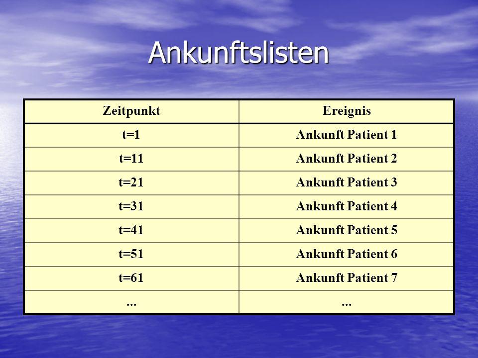 Ankunftslisten ZeitpunktEreignis t=1Ankunft Patient 1 t=11Ankunft Patient 2 t=21Ankunft Patient 3 t=31Ankunft Patient 4 t=41Ankunft Patient 5 t=51Anku