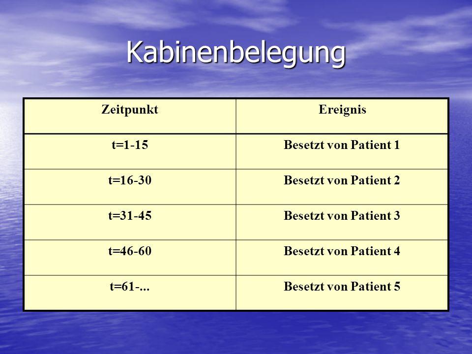 Kabinenbelegung ZeitpunktEreignis t=1-15Besetzt von Patient 1 t=16-30Besetzt von Patient 2 t=31-45Besetzt von Patient 3 t=46-60Besetzt von Patient 4 t