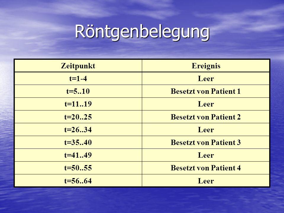 Röntgenbelegung ZeitpunktEreignis t=1-4Leer t=5..10Besetzt von Patient 1 t=11..19Leer t=20..25Besetzt von Patient 2 t=26..34Leer t=35..40Besetzt von P