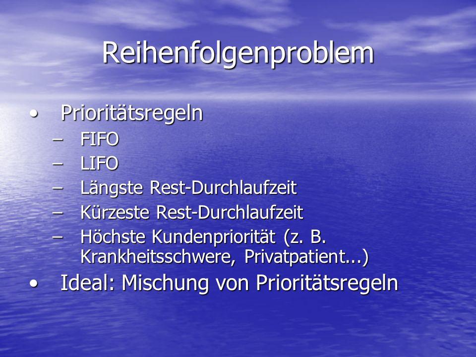Reihenfolgenproblem PrioritätsregelnPrioritätsregeln –FIFO –LIFO –Längste Rest-Durchlaufzeit –Kürzeste Rest-Durchlaufzeit –Höchste Kundenpriorität (z.