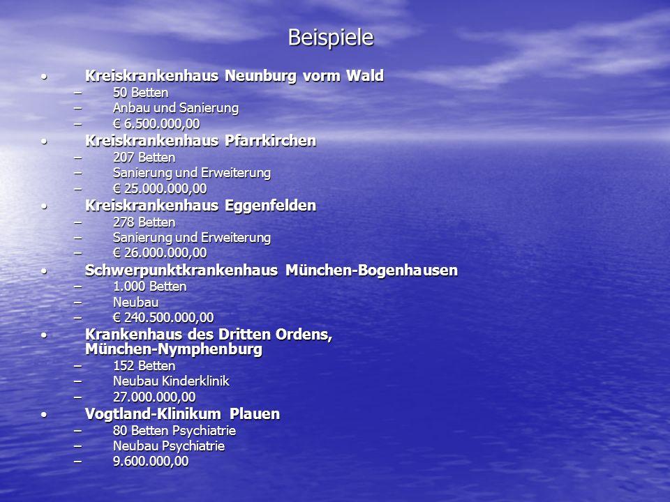 Beispiele Kreiskrankenhaus Neunburg vorm WaldKreiskrankenhaus Neunburg vorm Wald –50 Betten –Anbau und Sanierung – 6.500.000,00 Kreiskrankenhaus PfarrkirchenKreiskrankenhaus Pfarrkirchen –207 Betten –Sanierung und Erweiterung – 25.000.000,00 Kreiskrankenhaus EggenfeldenKreiskrankenhaus Eggenfelden –278 Betten –Sanierung und Erweiterung – 26.000.000,00 Schwerpunktkrankenhaus München-BogenhausenSchwerpunktkrankenhaus München-Bogenhausen –1.000 Betten –Neubau – 240.500.000,00 Krankenhaus des Dritten Ordens, München-NymphenburgKrankenhaus des Dritten Ordens, München-Nymphenburg –152 Betten –Neubau Kinderklinik –27.000.000,00 Vogtland-Klinikum PlauenVogtland-Klinikum Plauen –80 Betten Psychiatrie –Neubau Psychiatrie –9.600.000,00
