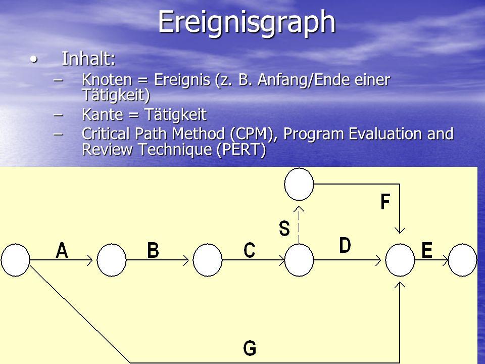 Ereignisgraph Inhalt:Inhalt: –Knoten = Ereignis (z.