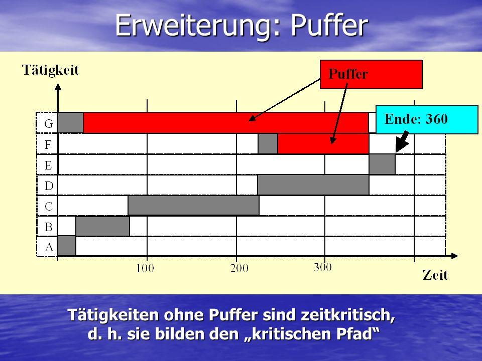 Erweiterung: Puffer Tätigkeiten ohne Puffer sind zeitkritisch, d. h. sie bilden den kritischen Pfad