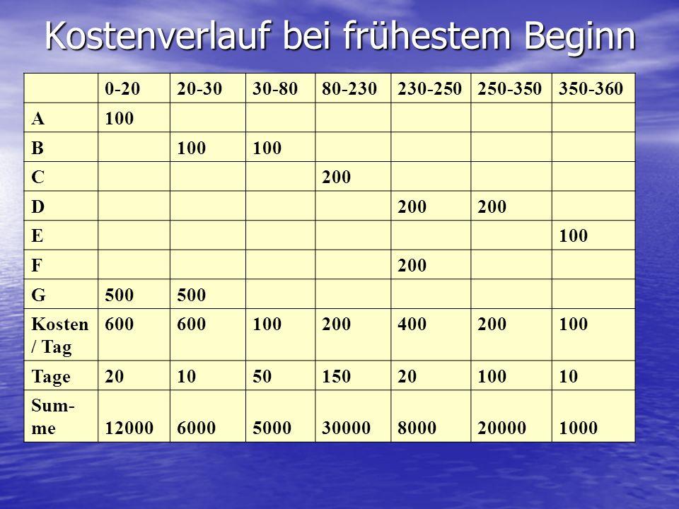 Kostenverlauf bei frühestem Beginn 0-2020-3030-8080-230230-250250-350350-360 A100 B C200 D E100 F200 G500 Kosten / Tag 600 100200400200100 Tage2010501502010010 Sum- me 1200060005000300008000200001000