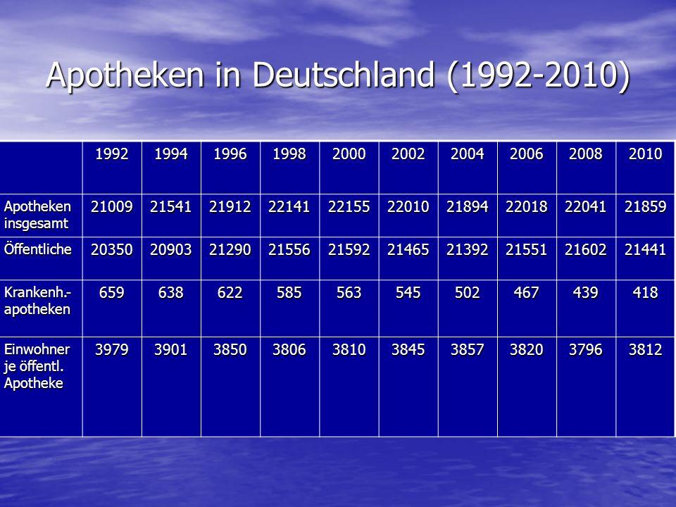 Apotheken in Deutschland (1992-2010) 1992199419961998200020022004200620082010 Apotheken insgesamt 21009215412191222141221552201021894220182204121859 Öffentliche20350209032129021556215922146521392215512160221441 Krankenh.- apotheken 659638622585563545502467439418 Einwohner je öffentl.