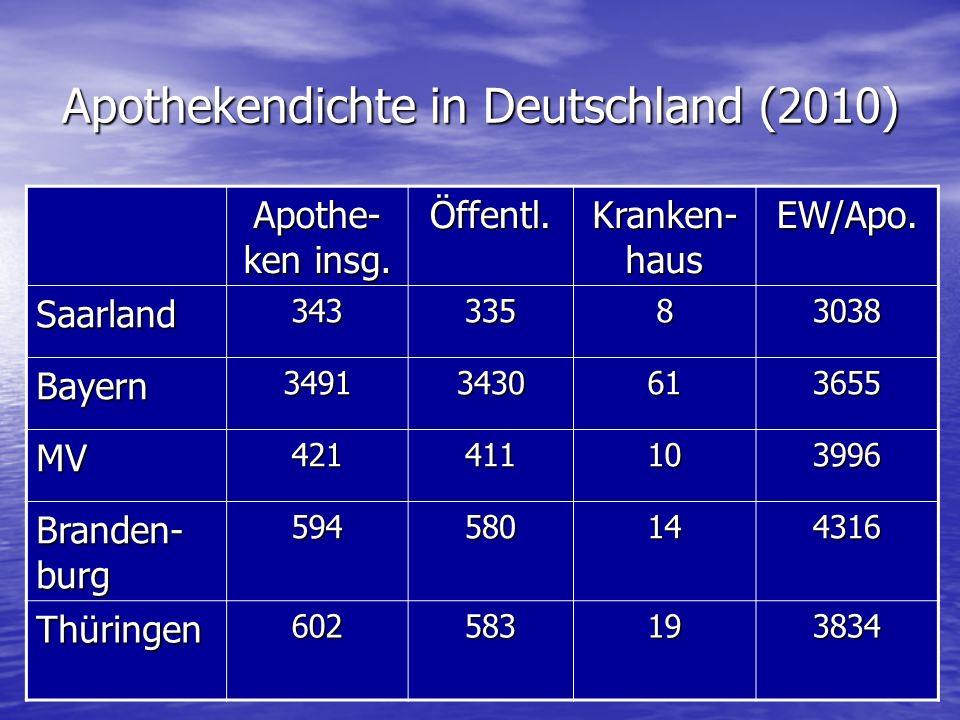 Apothekendichte in Deutschland (2010) Apothe- ken insg.
