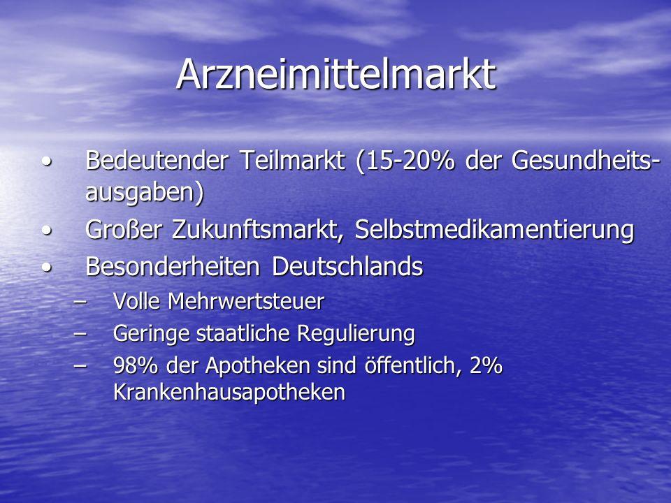 Arzneimittelmarkt Bedeutender Teilmarkt (15-20% der Gesundheits- ausgaben)Bedeutender Teilmarkt (15-20% der Gesundheits- ausgaben) Großer Zukunftsmarkt, SelbstmedikamentierungGroßer Zukunftsmarkt, Selbstmedikamentierung Besonderheiten DeutschlandsBesonderheiten Deutschlands –Volle Mehrwertsteuer –Geringe staatliche Regulierung –98% der Apotheken sind öffentlich, 2% Krankenhausapotheken