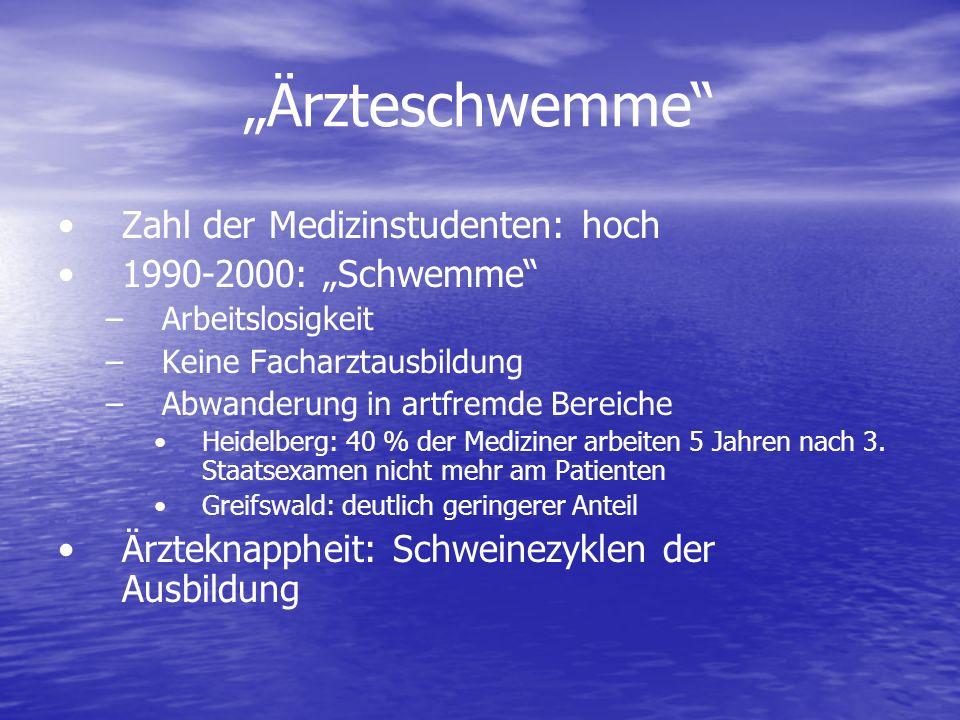Ärzteschwemme Zahl der Medizinstudenten: hoch 1990-2000: Schwemme – –Arbeitslosigkeit – –Keine Facharztausbildung – –Abwanderung in artfremde Bereiche Heidelberg: 40 % der Mediziner arbeiten 5 Jahren nach 3.