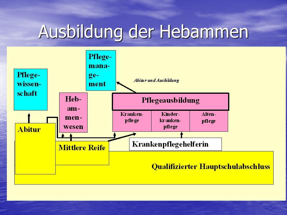 Ausbildung der Hebammen