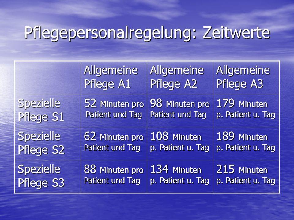 Pflegepersonalregelung: Zeitwerte Allgemeine Pflege A1 Allgemeine Pflege A2 Allgemeine Pflege A3 Spezielle Pflege S1 52 Minuten pro Patient und Tag 98 Minuten pro Patient und Tag 179 Minuten p.