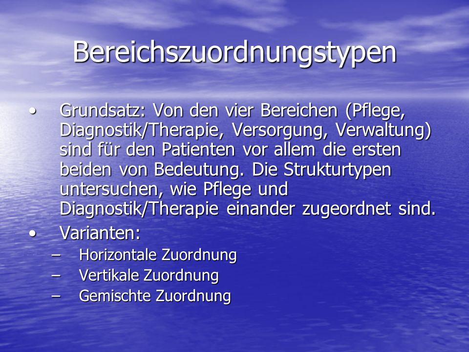 Bereichszuordnungstypen Grundsatz: Von den vier Bereichen (Pflege, Diagnostik/Therapie, Versorgung, Verwaltung) sind für den Patienten vor allem die ersten beiden von Bedeutung.