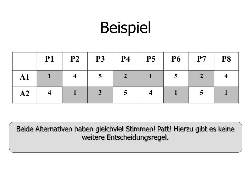 Beispiel P1P2P3P4P5P6P7P8 A1 14521524 A2 41354151 Beide Alternativen haben gleichviel Stimmen.