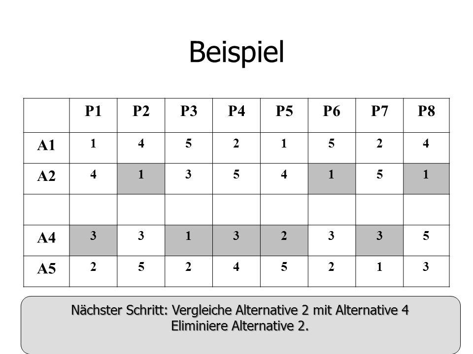 Beispiel P1P2P3P4P5P6P7P8 A1 14521524 A2 41354151 A4 33132335 A5 25245213 Nächster Schritt: Vergleiche Alternative 2 mit Alternative 4 Eliminiere Alternative 2.