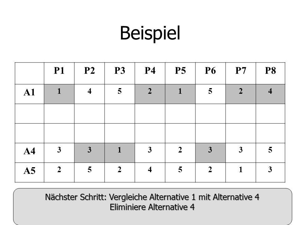 Beispiel P1P2P3P4P5P6P7P8 A1 14521524 A4 33132335 A5 25245213 Nächster Schritt: Vergleiche Alternative 1 mit Alternative 4 Eliminiere Alternative 4