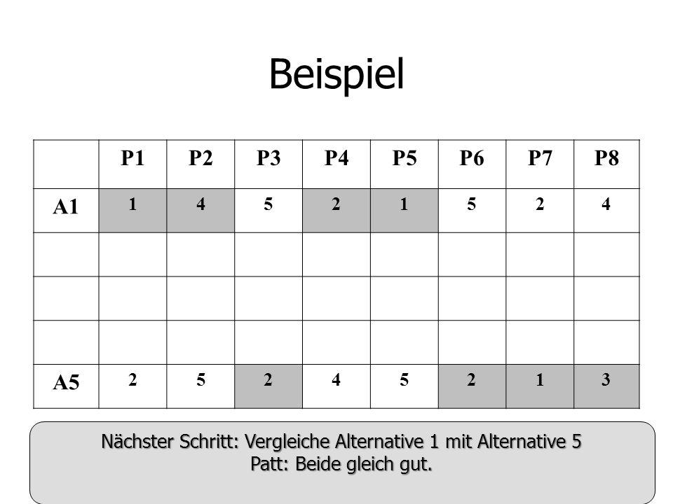 Beispiel P1P2P3P4P5P6P7P8 A1 14521524 A5 25245213 Nächster Schritt: Vergleiche Alternative 1 mit Alternative 5 Patt: Beide gleich gut.