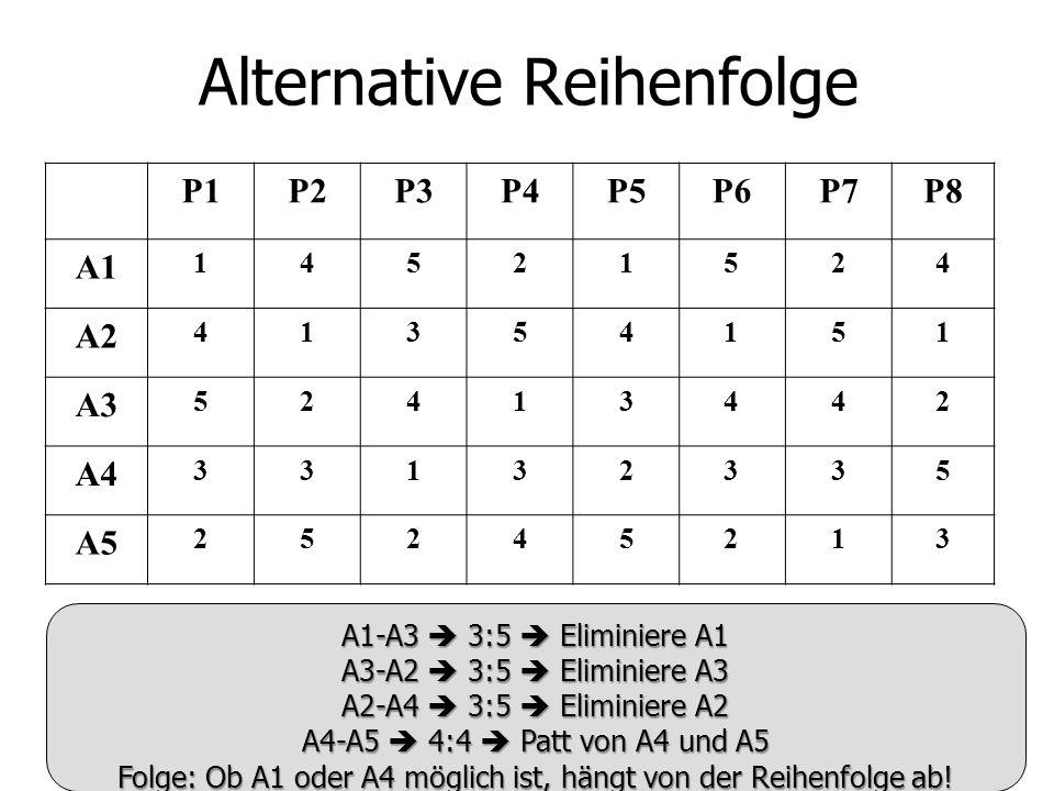 Alternative Reihenfolge P1P2P3P4P5P6P7P8 A1 14521524 A2 41354151 A3 52413442 A4 33132335 A5 25245213 A1-A3 3:5 Eliminiere A1 A3-A2 3:5 Eliminiere A3 A2-A4 3:5 Eliminiere A2 A4-A5 4:4 Patt von A4 und A5 Folge: Ob A1 oder A4 möglich ist, hängt von der Reihenfolge ab!
