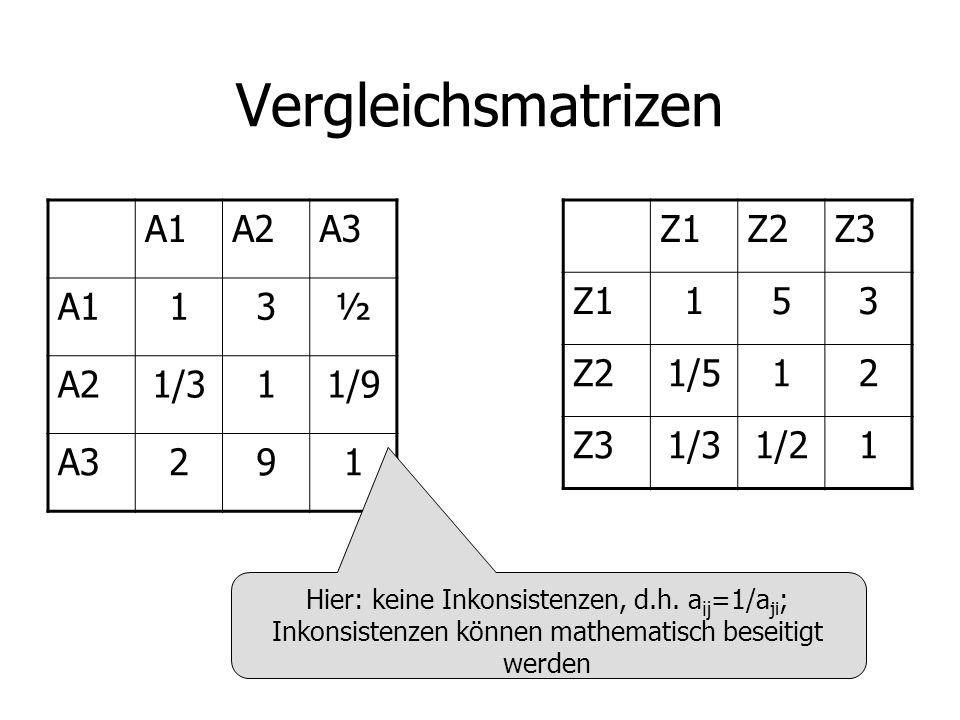 Vergleichsmatrizen A1A2A3 A113½ A21/311/9 A3291 Z1Z2Z3 Z1153 Z21/512 Z31/31/21 Hier: keine Inkonsistenzen, d.h.