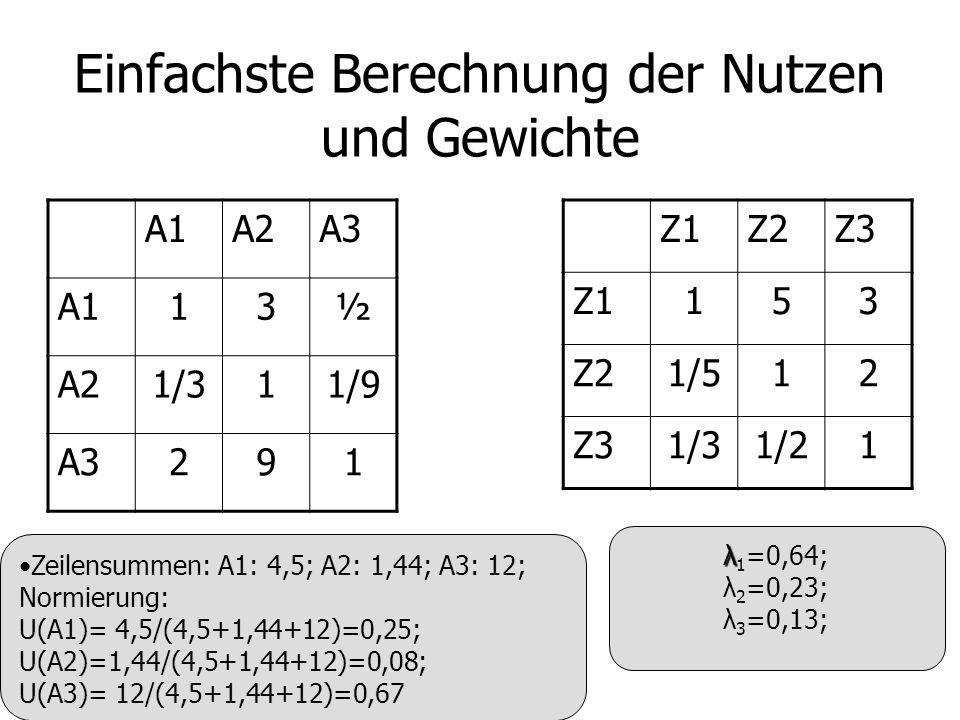 Einfachste Berechnung der Nutzen und Gewichte A1A2A3 A113½ A21/311/9 A3291 Z1Z2Z3 Z1153 Z21/512 Z31/31/21 Zeilensummen: A1: 4,5; A2: 1,44; A3: 12; Normierung: U(A1)= 4,5/(4,5+1,44+12)=0,25; U(A2)=1,44/(4,5+1,44+12)=0,08; U(A3)= 12/(4,5+1,44+12)=0,67 λ λ 1 =0,64; λ 2 =0,23; λ 3 =0,13;