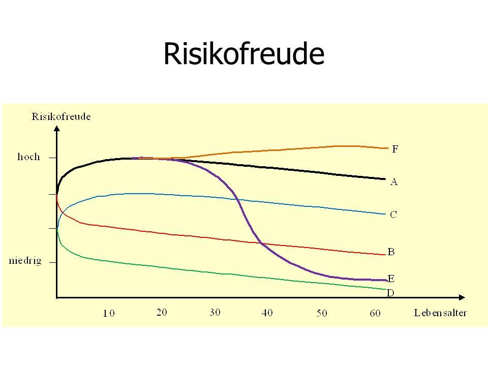 Risikofreude