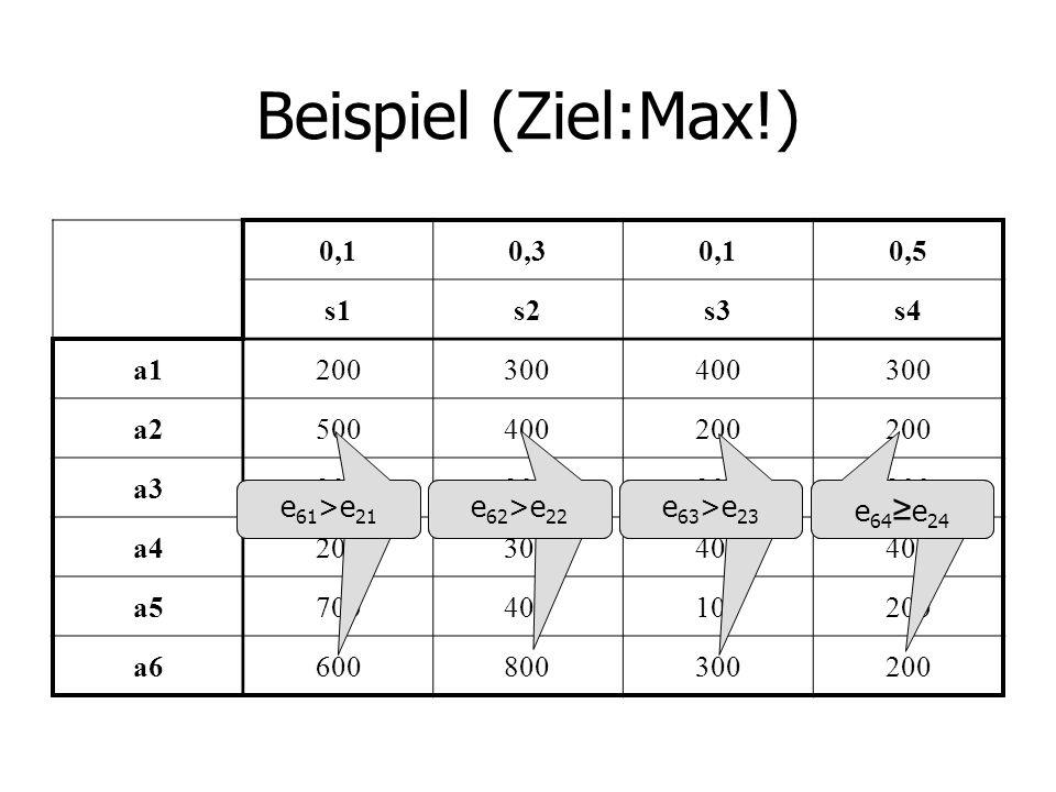 Beispiel (Ziel:Max!) 0,10,30,10,5 s1s2s3s4 a1200300400300 a2500400200 a3300 a4200300400 a5700400100200 a6600800300200 e 41 e 11 e 61 >e 21 e 41 e 11 e 62 >e 22 e 63 >e 23 e 64 e 24