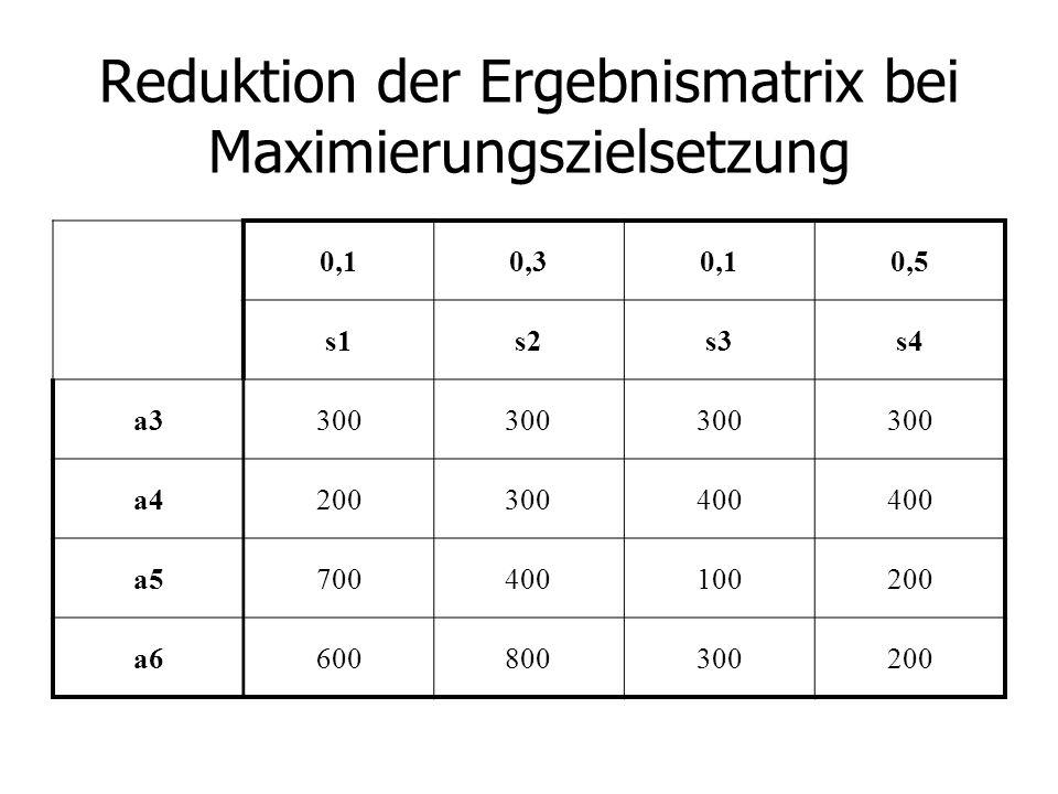Reduktion der Ergebnismatrix bei Maximierungszielsetzung 0,10,30,10,5 s1s2s3s4 a3300 a4200300400 a5700400100200 a6600800300200