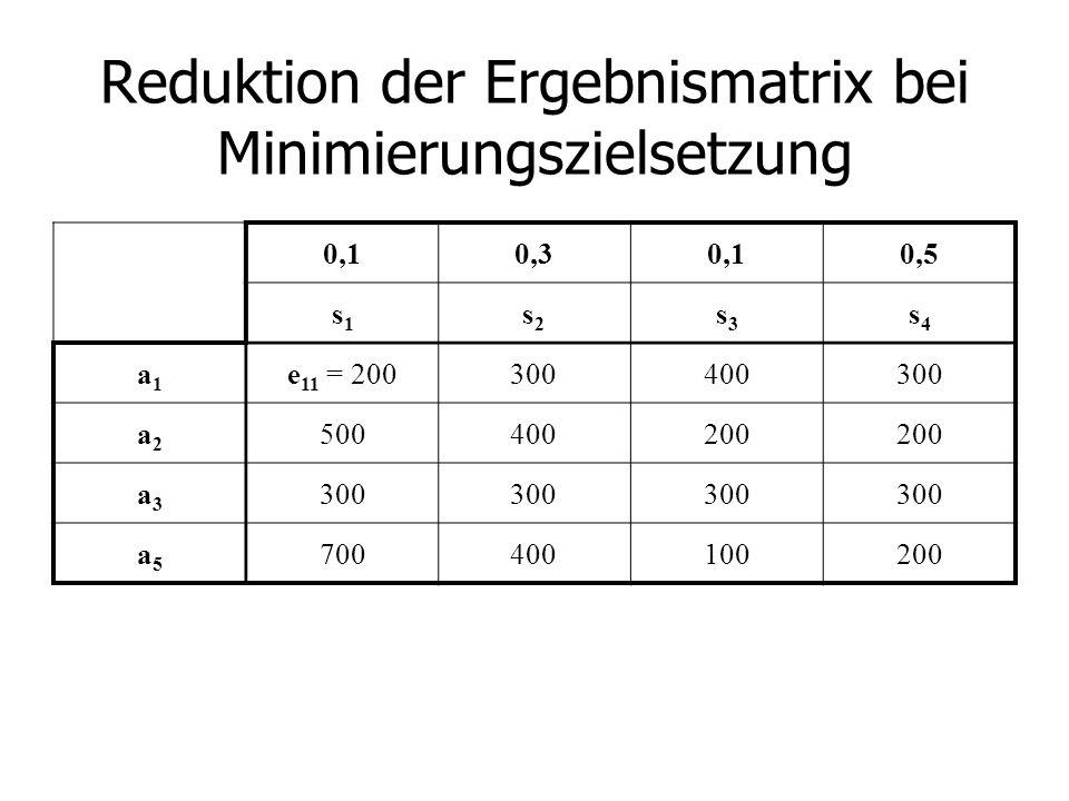Reduktion der Ergebnismatrix bei Minimierungszielsetzung 0,10,30,10,5 s1s1 s2s2 s3s3 s4s4 a1a1 e 11 = 200300400300 a2a2 500400200 a3a3 300 a5a5 700400100200